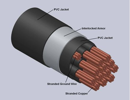 TECK-90 Type Interlocked Armor Control Cables 600 Volts