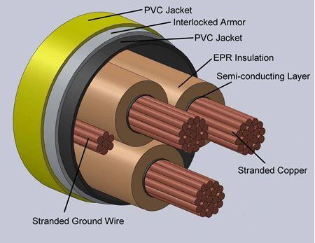 Type MC-IAC Interlocked Armor Power Cables Non Shielded 2.4kV