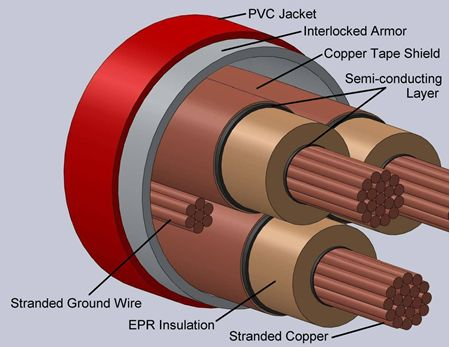 Type MC-IAC Interlocked Armor Power Cables Shielded 15kV
