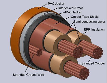 Type MC-IAC Interlocked Armor Power Cables Shielded 25-35kV