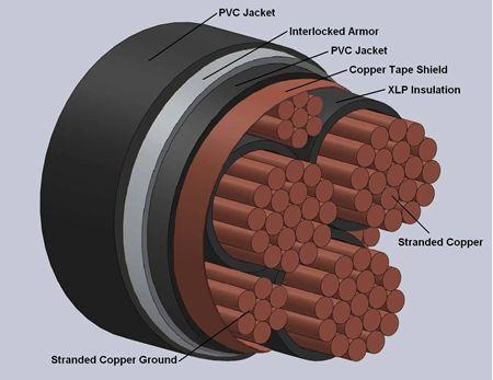 TYPE VFD/TECK-90 Interlocked Armor Power Cables