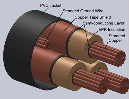 Type EPR Power Cables 5kV/8kV-3C