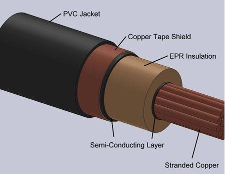 Type EPR Power Cables 15kV-1C