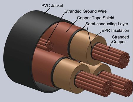 Type EPR Power Cables 15kV-3C